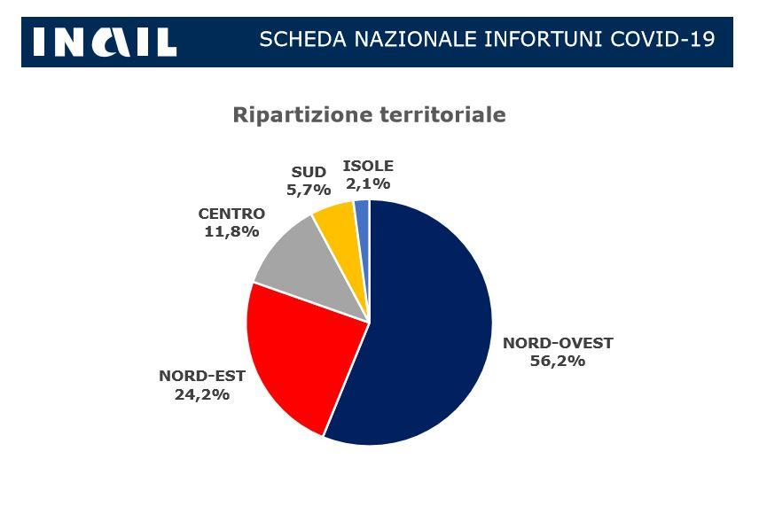 Covid-19, quasi 50mila i contagi sul lavoro denunciati all'Inail. Pubblicate le nuove schede regionali